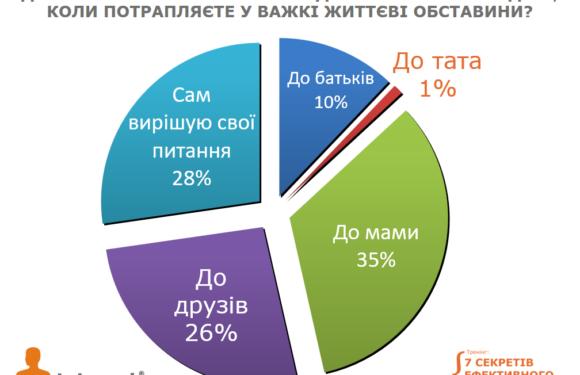 Опитування українців про тата…